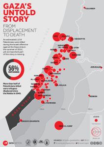 Gaza Untold Story